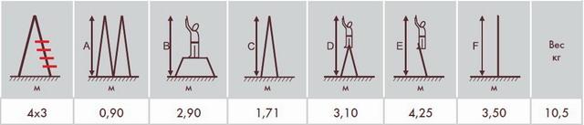 Характеристики лестнициы 4х3