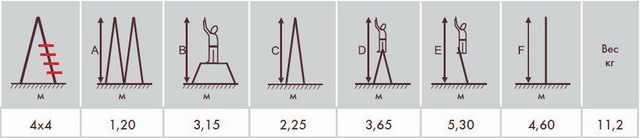Характеристики лестнициы 4х4